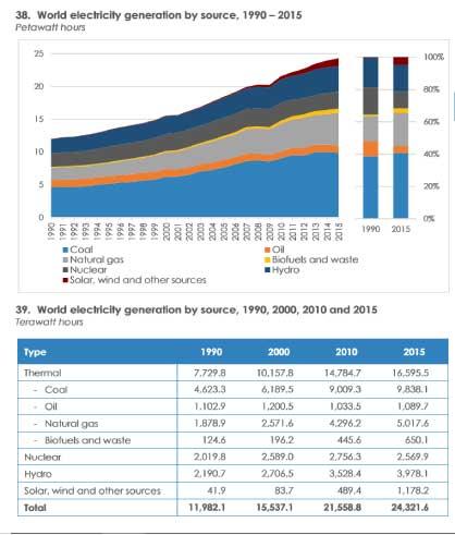 global-energy-generation